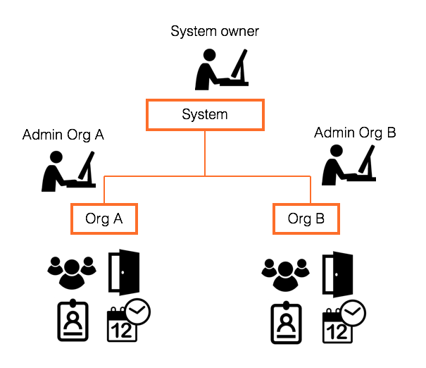 System and organizations