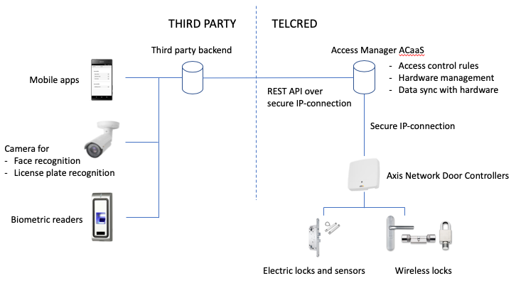 Telcred announces API-support for third-party mobile apps
